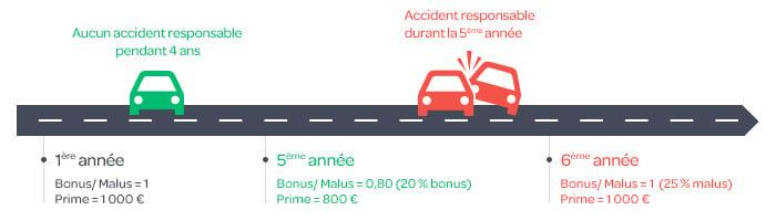 Comment Est Calcule Le Bonus Malus Carrefour Banque